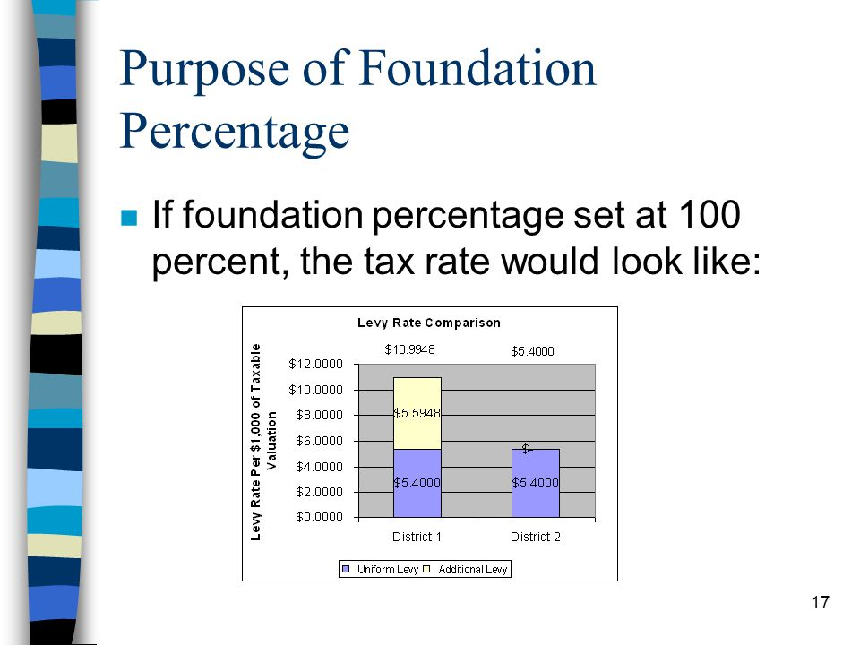 17 Purpose of Foundation Percentage n If foundation percentage set at 100 percent, the tax rate would look like:
