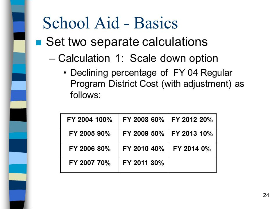 24 School Aid - Basics n Set two separate calculations –Calculation 1: Scale down option Declining percentage of FY 04 Regular Program District Cost (with adjustment) as follows: FY 2004 100%FY 2008 60%FY 2012 20% FY 2005 90%FY 2009 50%FY 2013 10% FY 2006 80%FY 2010 40%FY 2014 0% FY 2007 70%FY 2011 30%