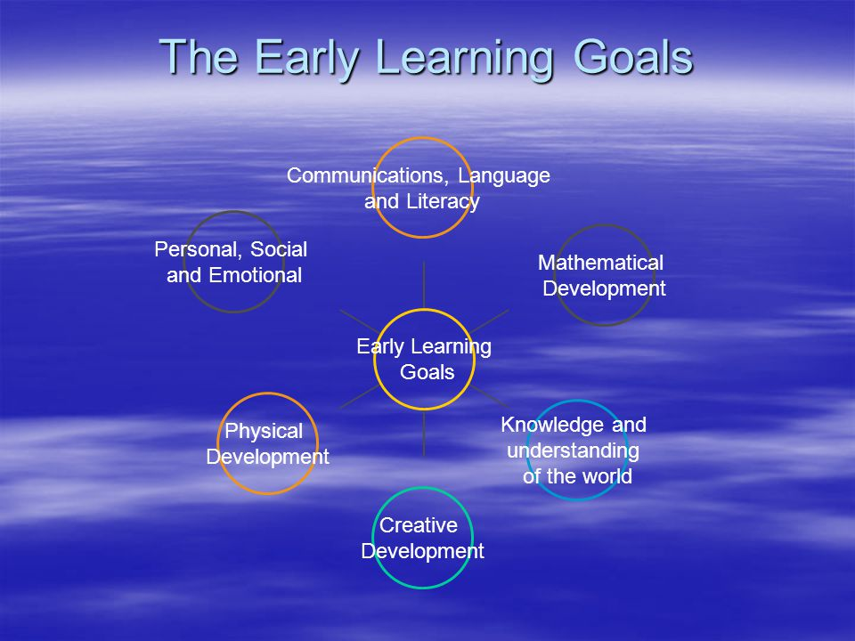 The Early Learning Goals Early Learning Goals Communications, Language and Literacy Mathematical Development Knowledge and understanding of the world Creative Development Physical Development Personal, Social and Emotional
