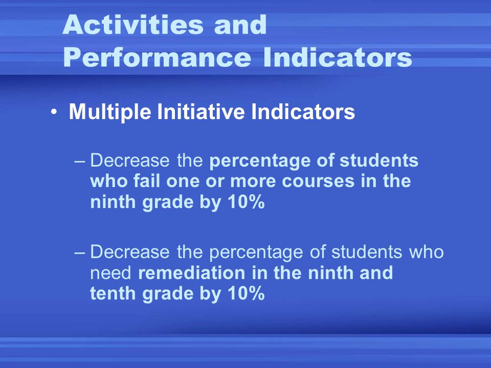 Multiple Initiative Indicators –Decrease the percentage of students who fail one or more courses in the ninth grade by 10% –Decrease the percentage of