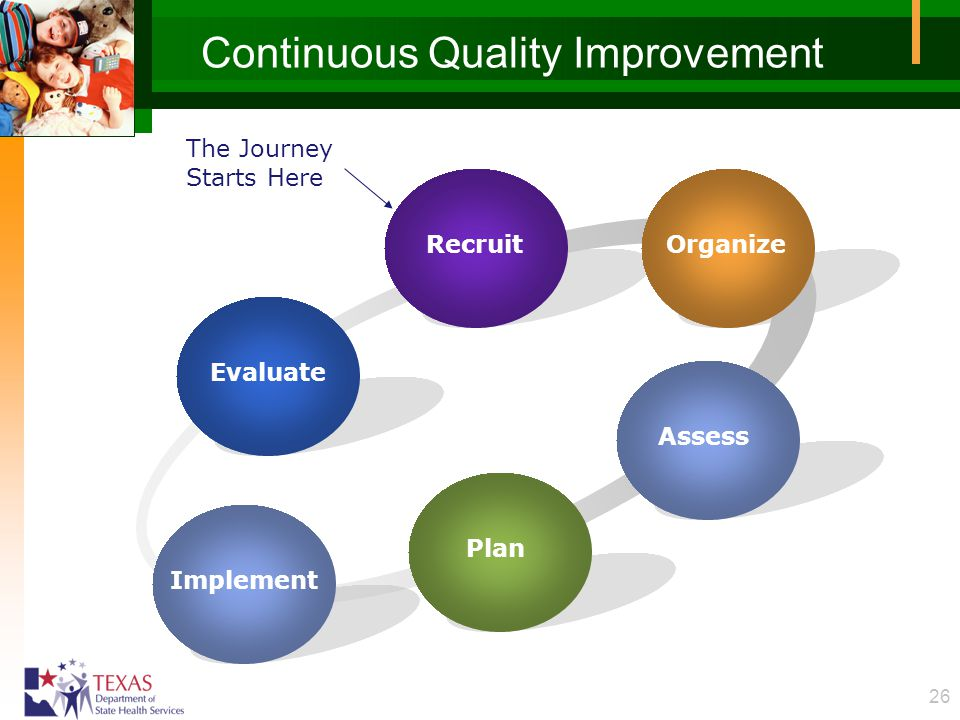 26 Continuous Quality Improvement Evaluate RecruitOrganize Assess Plan The Journey Starts Here Implement
