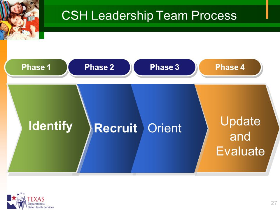 27 CSH Leadership Team Process Phase 1 Phase 2 Phase 4 Identify RecruitOrient Phase 3 Update and Evaluate
