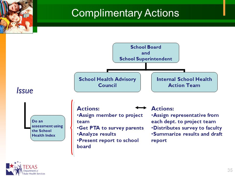 35 Complimentary Actions School Board and School Superintendent School Health Advisory Council Internal School Health Action Team Issue Do an assessme