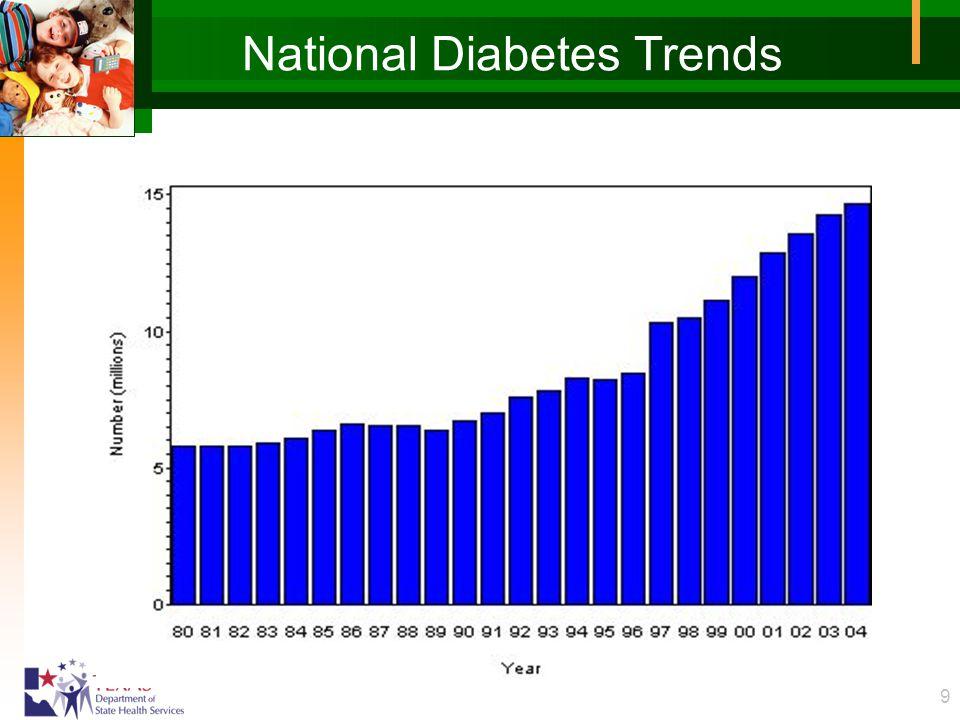 10 National Diabetes Prevalence 1994 2004