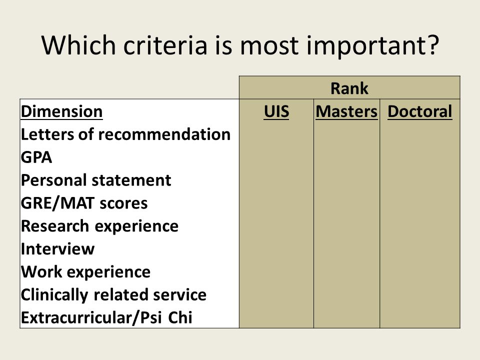 Research and your perceptions Rank DimensionUISMastersDoctoral Letters of recommendation 21 GPA 12 Personal statement 33 GRE/MAT scores 44 Research experience 65 Interview 56 Work experience 87 Clinically related service 78 Extracurricular/Psi Chi 99 Norcross et al., 2005 & Landrum et al., 1994