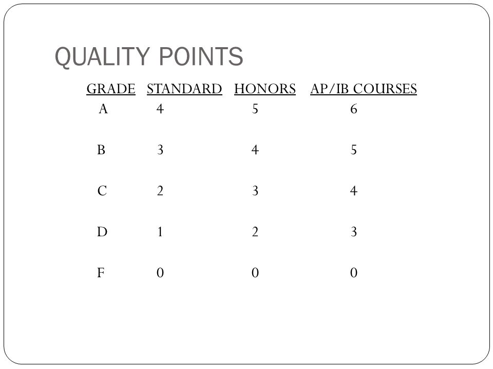 QUALITY POINTS GRADE STANDARD HONORS AP/IB COURSES A 456 B 345 C 234 D 123 F 000