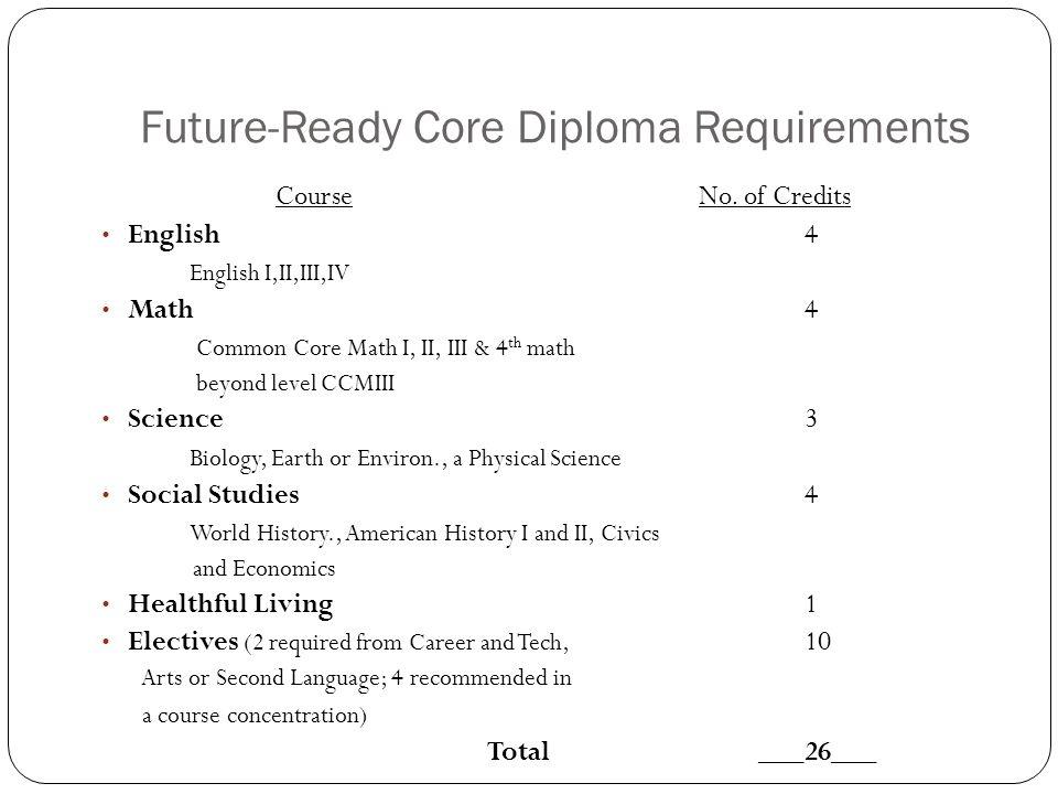 Future-Ready Core Diploma Requirements CourseNo.