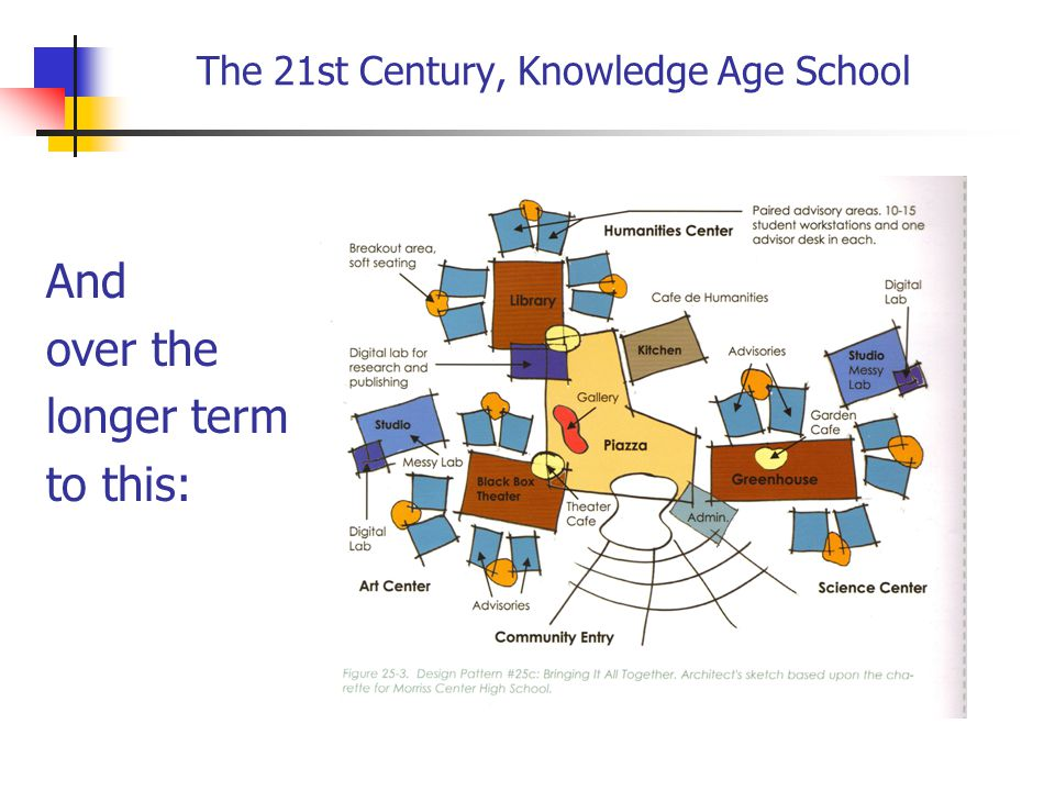 The 21st Century, Knowledge Age School And over the longer term to this: