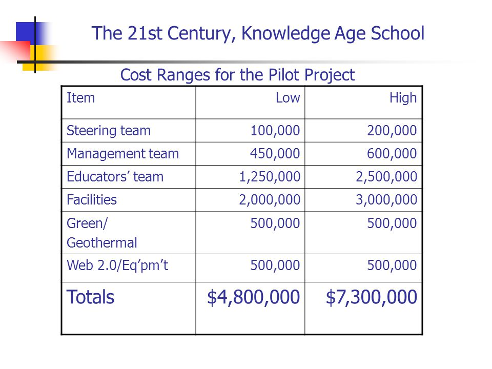 The 21st Century, Knowledge Age School ItemLowHigh Steering team100,000200,000 Management team450,000600,000 Educators' team1,250,0002,500,000 Facilities2,000,0003,000,000 Green/ Geothermal 500,000 Web 2.0/Eq'pm't500,000 Totals$4,800,000$7,300,000 Cost Ranges for the Pilot Project