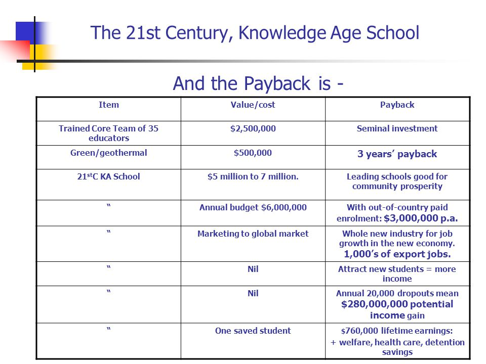 The 21st Century, Knowledge Age School And the Payback is - ItemValue/costPayback Trained Core Team of 35 educators $2,500,000Seminal investment Green/geothermal$500,000 3 years' payback 21 st C KA School$5 million to 7 million.Leading schools good for community prosperity Annual budget $6,000,000With out-of-country paid enrolment: $3,000,000 p.a.