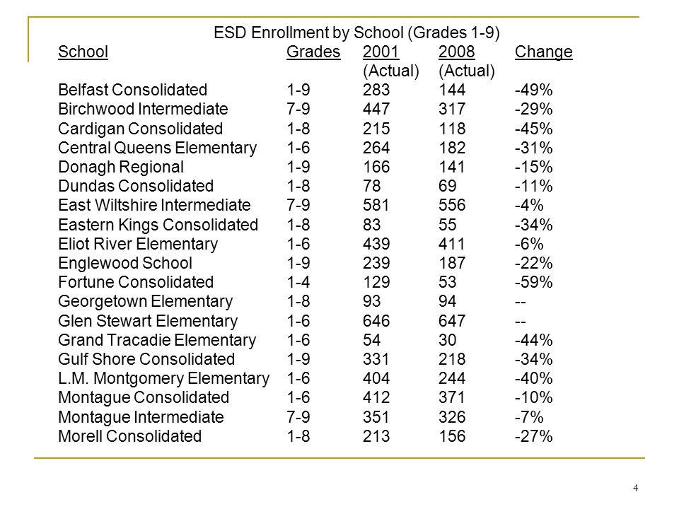 4 ESD Enrollment by School (Grades 1-9) SchoolGrades20012008Change(Actual) Belfast Consolidated1-9283144-49% Birchwood Intermediate7-9447317-29% Cardi
