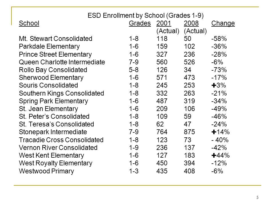 5 ESD Enrollment by School (Grades 1-9) SchoolGrades20012008Change(Actual) Mt. Stewart Consolidated1-811850-58% Parkdale Elementary1-6159102-36% Princ