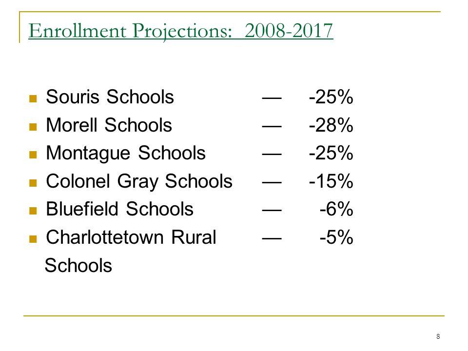 8 Enrollment Projections: 2008-2017 Souris Schools—-25% Morell Schools—-28% Montague Schools—-25% Colonel Gray Schools—-15% Bluefield Schools— -6% Cha