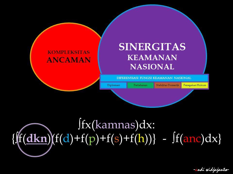 - andί ωidjajantø - KOMPLEKSITAS ANCAMAN SINERGITAS KEAMANAN NASIONAL ∫fx(kamnas)dx: {∫f( dkn )(f(d)+f(p)+f(s)+f(h))} - ∫f(anc)dx} DIFERENSIASI FUNGSI
