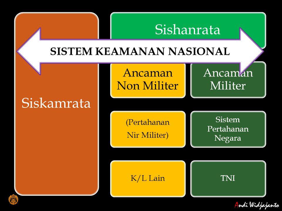 Andi Widjajanto Siskamrata Sishanrata Ancaman Non Militer (Pertahanan Nir Militer) K/L Lain Ancaman Militer Sistem Pertahanan Negara TNI SISTEM KEAMAN