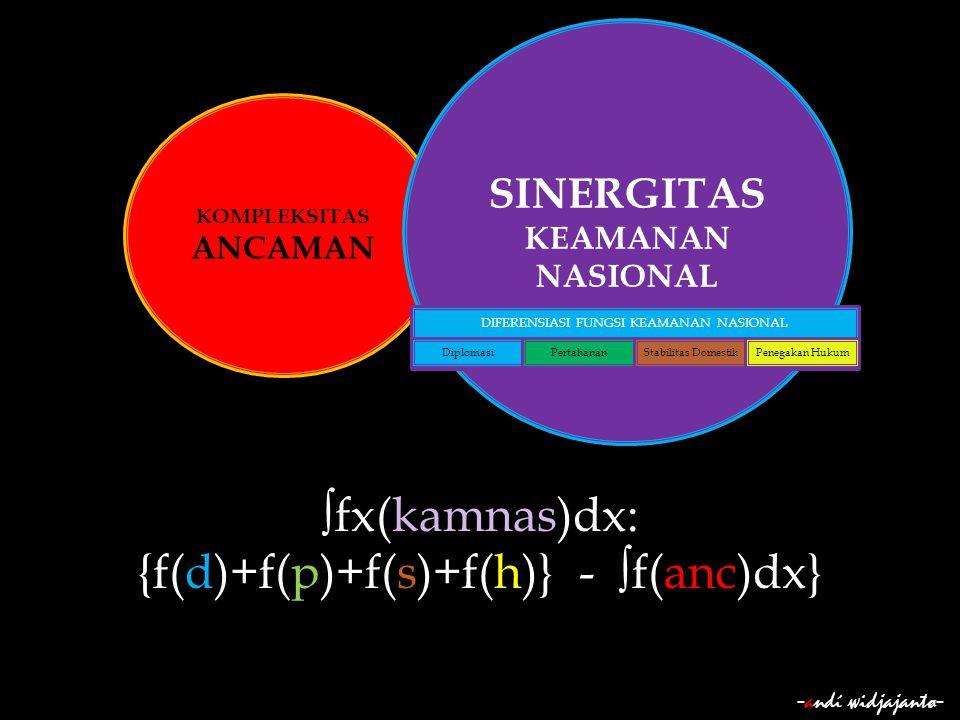 - andί ωidjajantø - KOMPLEKSITAS ANCAMAN SINERGITAS KEAMANAN NASIONAL ∫fx(kamnas)dx: {f(d)+f(p)+f(s)+f(h)} - ∫f(anc)dx} DIFERENSIASI FUNGSI KEAMANAN N