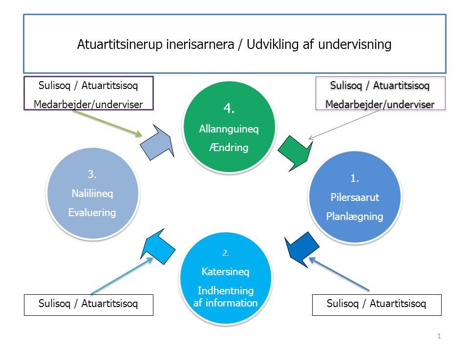 Atuartitsinerup inerisarnera / Udvikling af undervisning 1 1. Pilersaarut Planlægning 1. Pilersaarut Planlægning 2. Katersineq Indhentning af informat