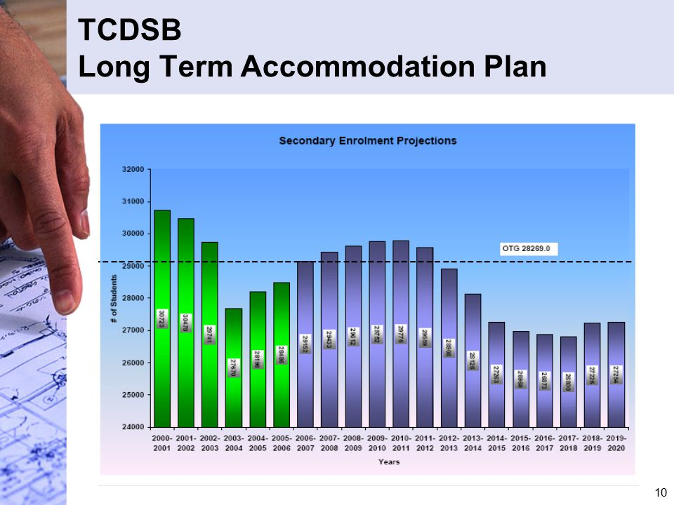 10 TCDSB Long Term Accommodation Plan