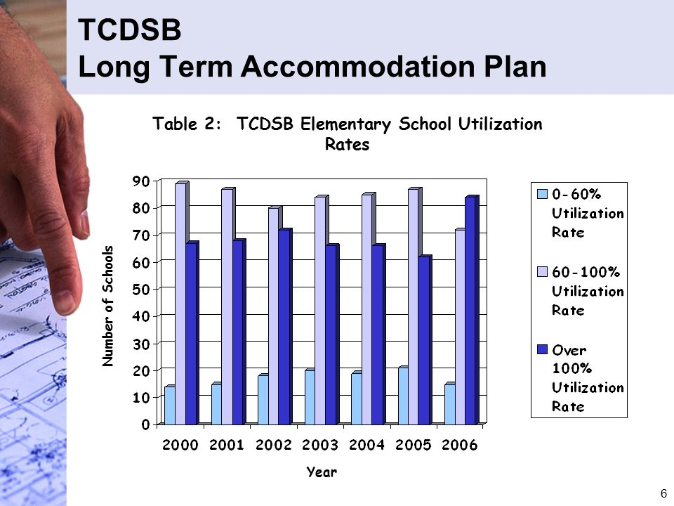 6 Table 2: TCDSB Elementary School Utilization Rates Year Number of Schools