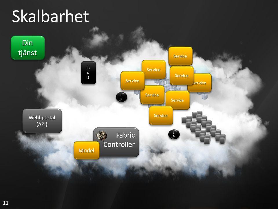 11 LBLBLBLB LBLBLBLB LBLBLBLB LBLBLBLB Skalbarhet Din tjänst FabricControllerFabricController Webbportal(API)Webbportal(API) ServiceService ServiceService ServiceService ModelModel ServiceService ServiceService ServiceService ServiceService ServiceService
