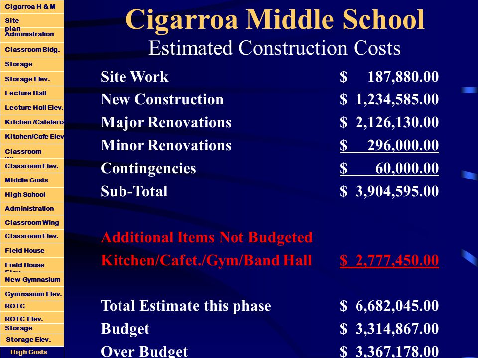 Cigarroa Middle School Estimated Construction Costs Site Work $ 187,880.00 New Construction$ 1,234,585.00 Major Renovations$ 2,126,130.00 Minor Renovations$ 296,000.00 Contingencies$ 60,000.00 Sub-Total $ 3,904,595.00 Additional Items Not Budgeted Kitchen/Cafet./Gym/Band Hall$ 2,777,450.00 Total Estimate this phase$ 6,682,045.00 Budget$ 3,314,867.00 Over Budget$ 3,367,178.00 Administration Classroom Bldg.