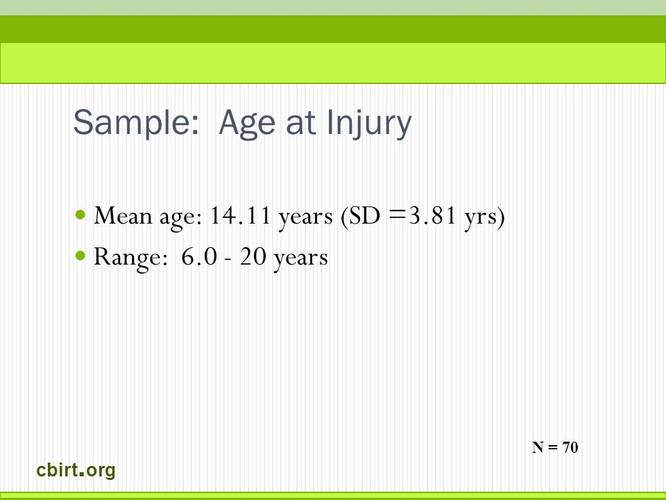 cbirt. org Sample: Age at Injury Mean age: 14.11 years (SD =3.81 yrs) Range: 6.0 - 20 years N = 70