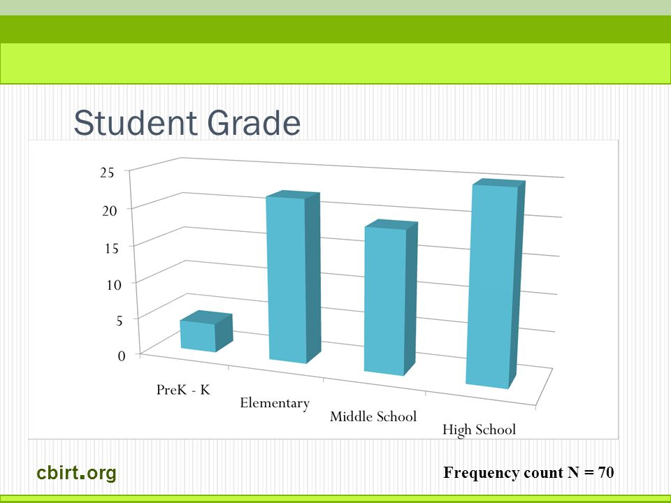 cbirt. org Student Grade Frequency count N = 70