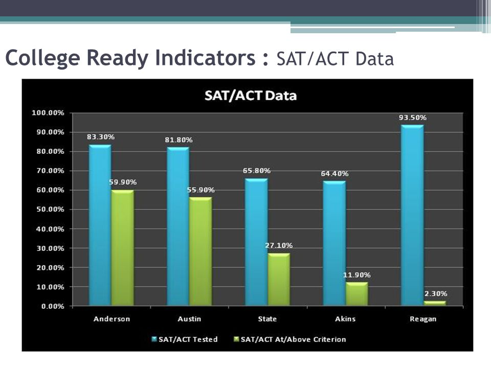 College Ready Indicators : SAT/ACT Data