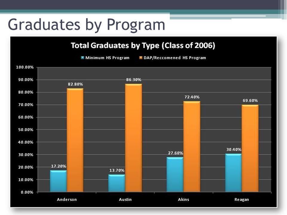 Graduates by Program