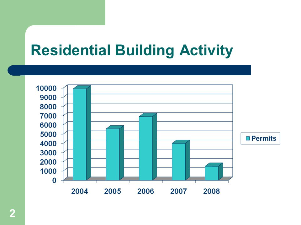 Residential Building Activity 2