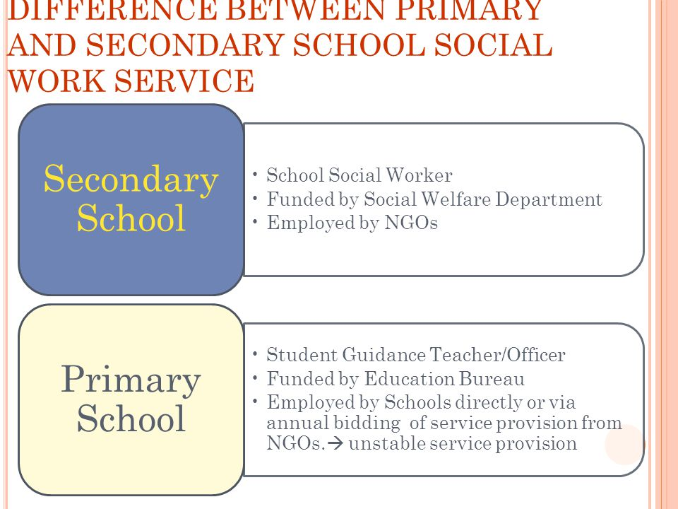 DIFFERENCE BETWEEN PRIMARY AND SECONDARY SCHOOL SOCIAL WORK SERVICE School Social Worker Funded by Social Welfare Department Employed by NGOs Secondar