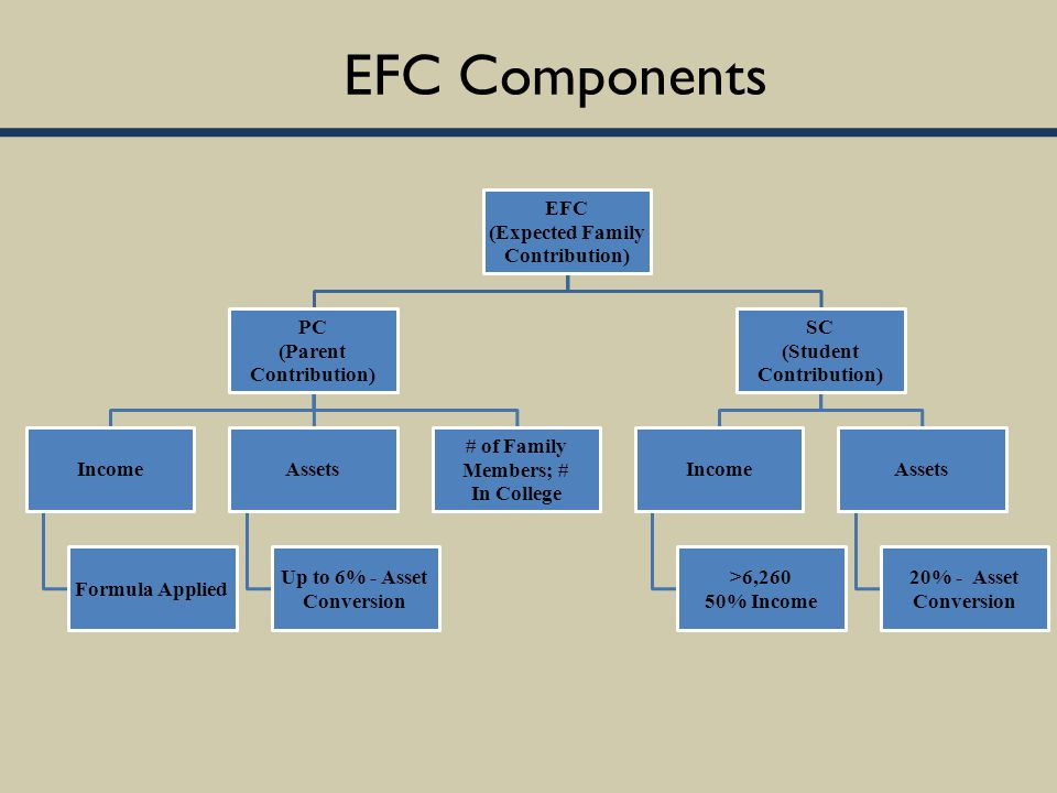 EFC Components EFC (Expected Family Contribution) PC (Parent Contribution) Income Formula Applied Assets Up to 6% - Asset Conversion # of Family Members; # In College SC (Student Contribution) Income >6,260 50% Income Assets 20% - Asset Conversion