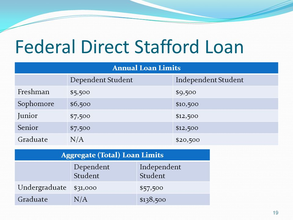 Federal Direct Stafford Loan Annual Loan Limits Dependent StudentIndependent Student Freshman$5,500$9,500 Sophomore$6,500$10,500 Junior$7,500$12,500 Senior$7,500$12,500 GraduateN/A$20,500 Aggregate (Total) Loan Limits Dependent Student Independent Student Undergraduate$31,000$57,500 GraduateN/A$138,500 19