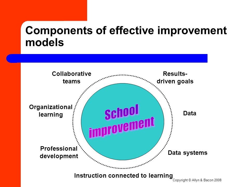 Copyright © Allyn & Bacon 2008 Components of effective improvement models Results- driven goals Data Data systems Instruction connected to learning Professional development Organizational learning Collaborative teams