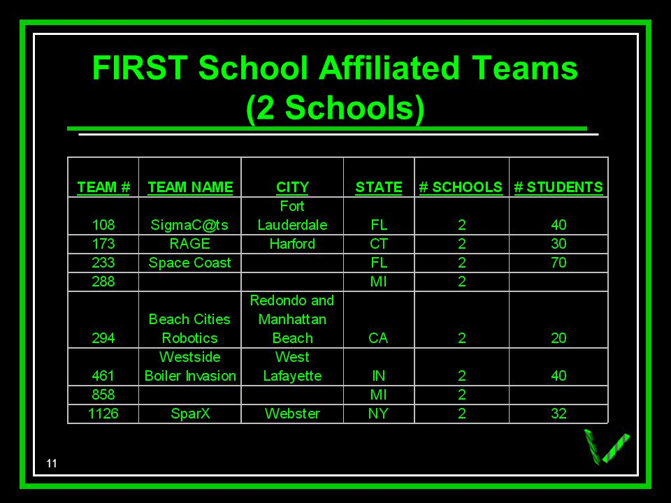 11 FIRST School Affiliated Teams (2 Schools)