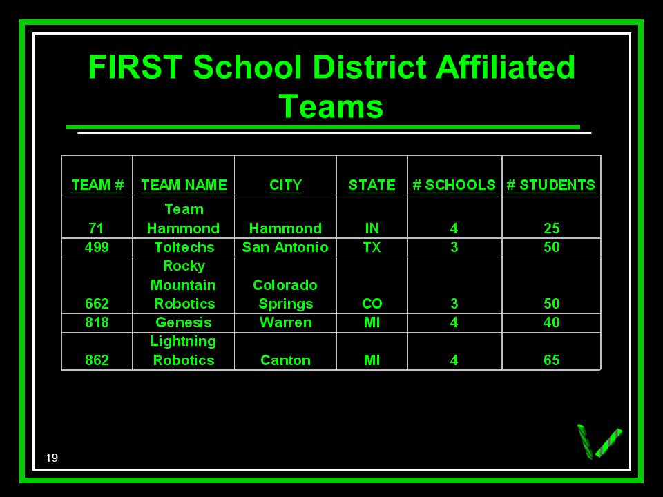 19 FIRST School District Affiliated Teams