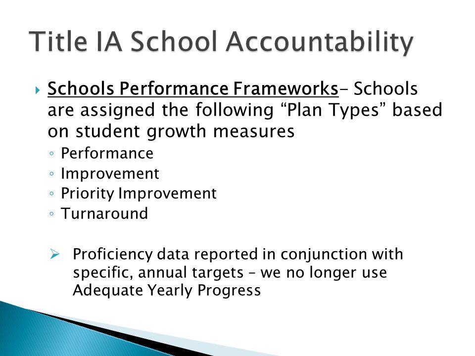 Share School Performance Framework Results