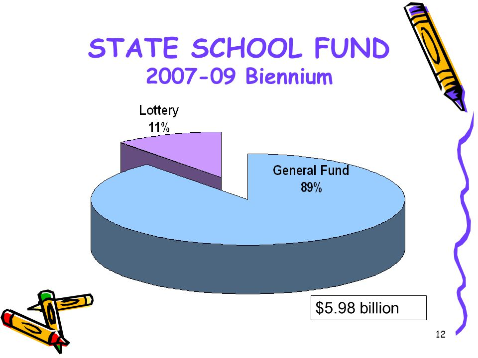 12 STATE SCHOOL FUND 2007-09 Biennium $5.98 billion