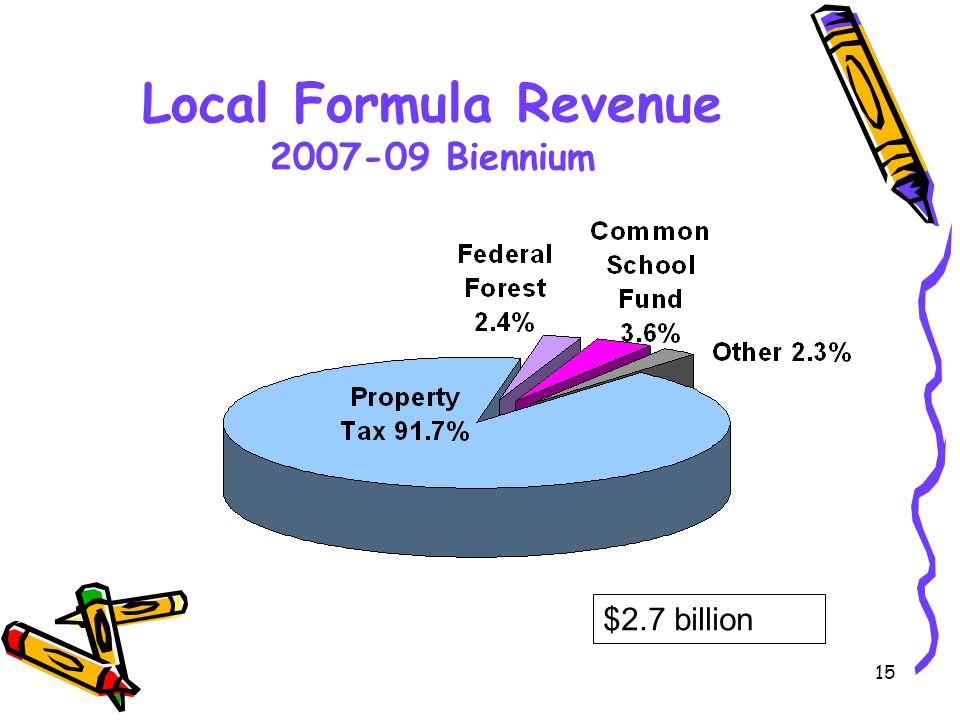 15 Local Formula Revenue 2007-09 Biennium $2.7 billion