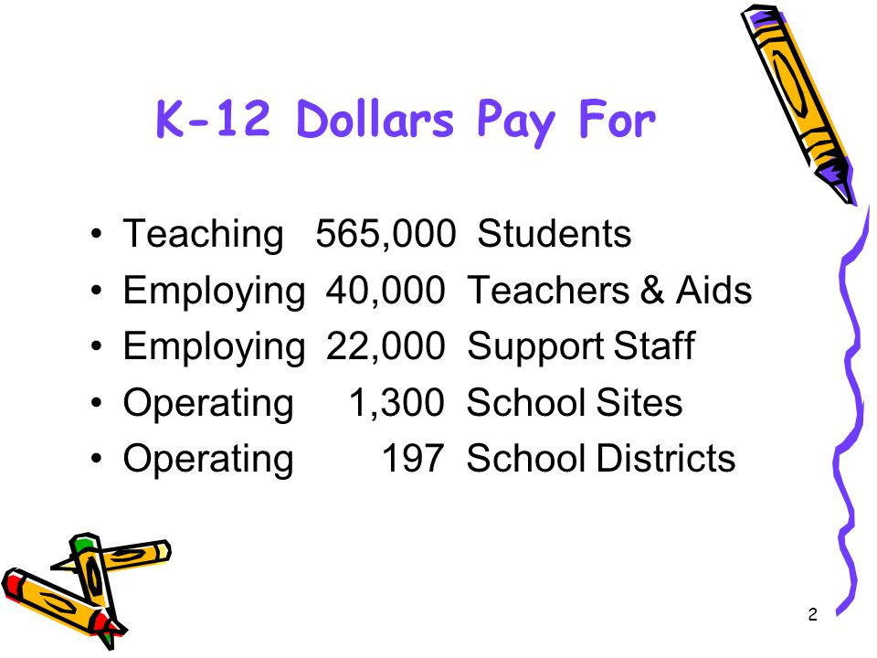2 K-12 Dollars Pay For Teaching 565,000 Students Employing 40,000 Teachers & Aids Employing 22,000 Support Staff Operating 1,300 School Sites Operating 197 School Districts