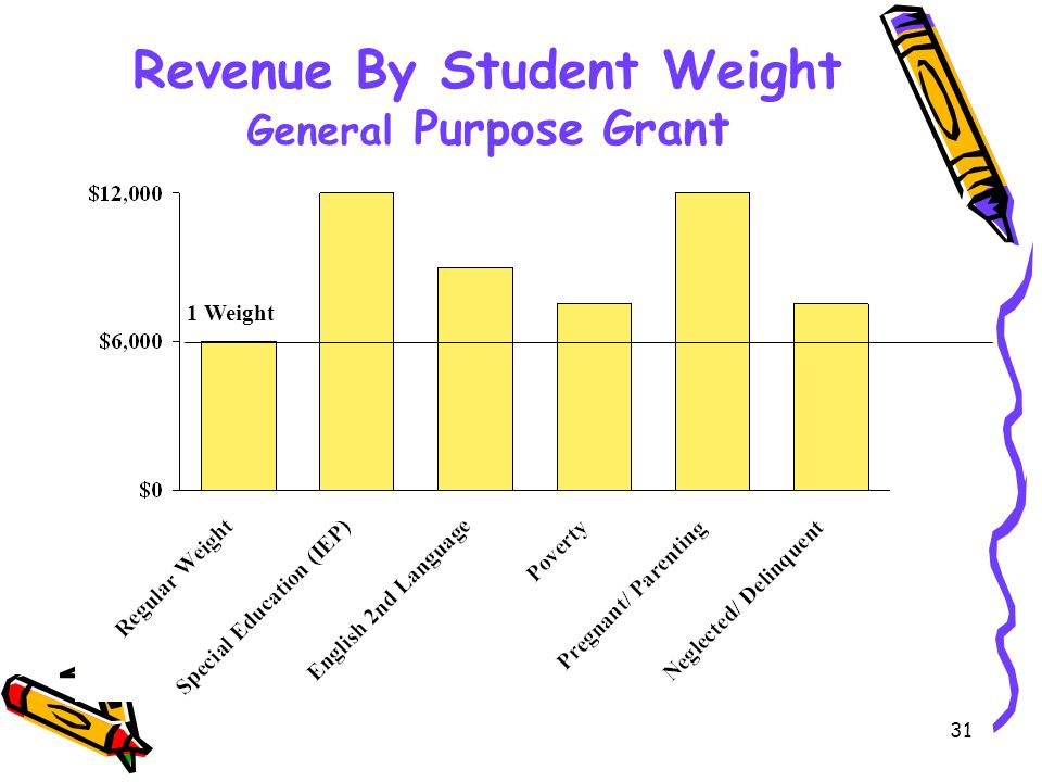 31 Revenue By Student Weight General Purpose Grant 1 Weight