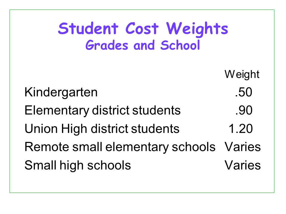 Student Cost Weights Grades and School Weight Kindergarten.50 Elementary district students.90 Union High district students 1.20 Remote small elementary schoolsVaries Small high schoolsVaries