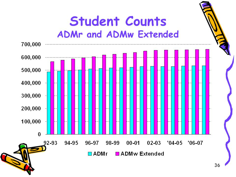 36 Student Counts ADMr and ADMw Extended