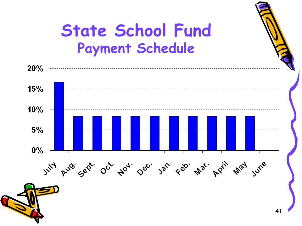 41 State School Fund Payment Schedule