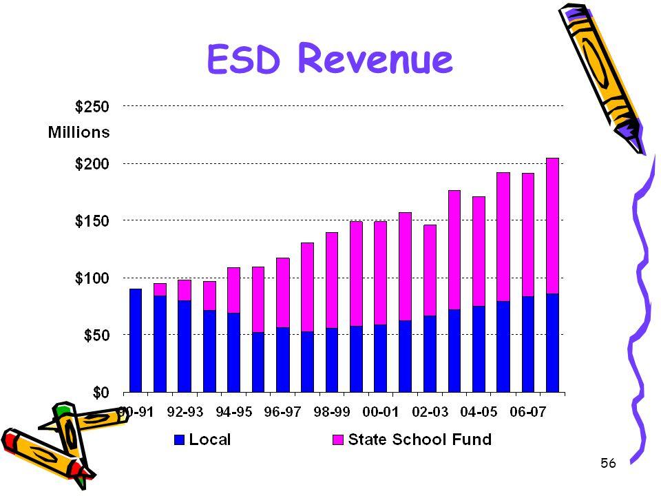 56 ESD Revenue