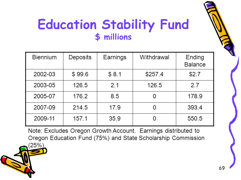 69 Education Stability Fund $ millions BienniumDepositsEarningsWithdrawalEnding Balance 2002-03$ 99.6$ 8.1$257.4$2.7 2003-05126.52.1126.52.7 2005-07176.28.50178.9 2007-09214.517.90393.4 2009-11157.135.90550.5 Note: Excludes Oregon Growth Account.