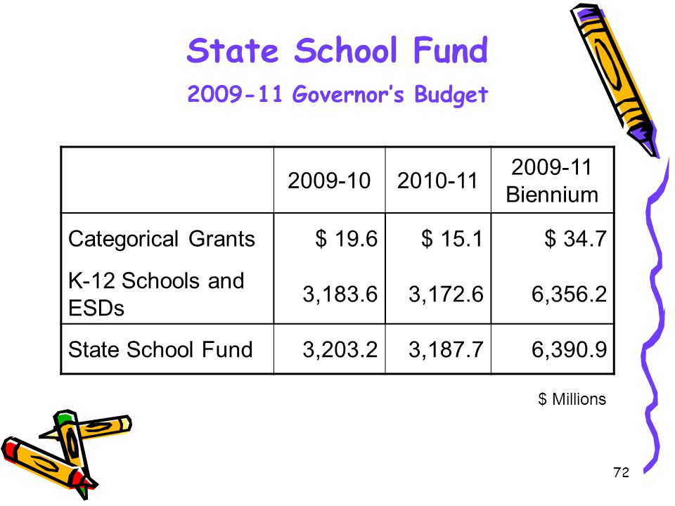 72 State School Fund 2009-11 Governor's Budget 2009-102010-11 2009-11 Biennium Categorical Grants$ 19.6$ 15.1$ 34.7 K-12 Schools and ESDs 3,183.63,172.66,356.2 State School Fund3,203.23,187.76,390.9 $ Millions