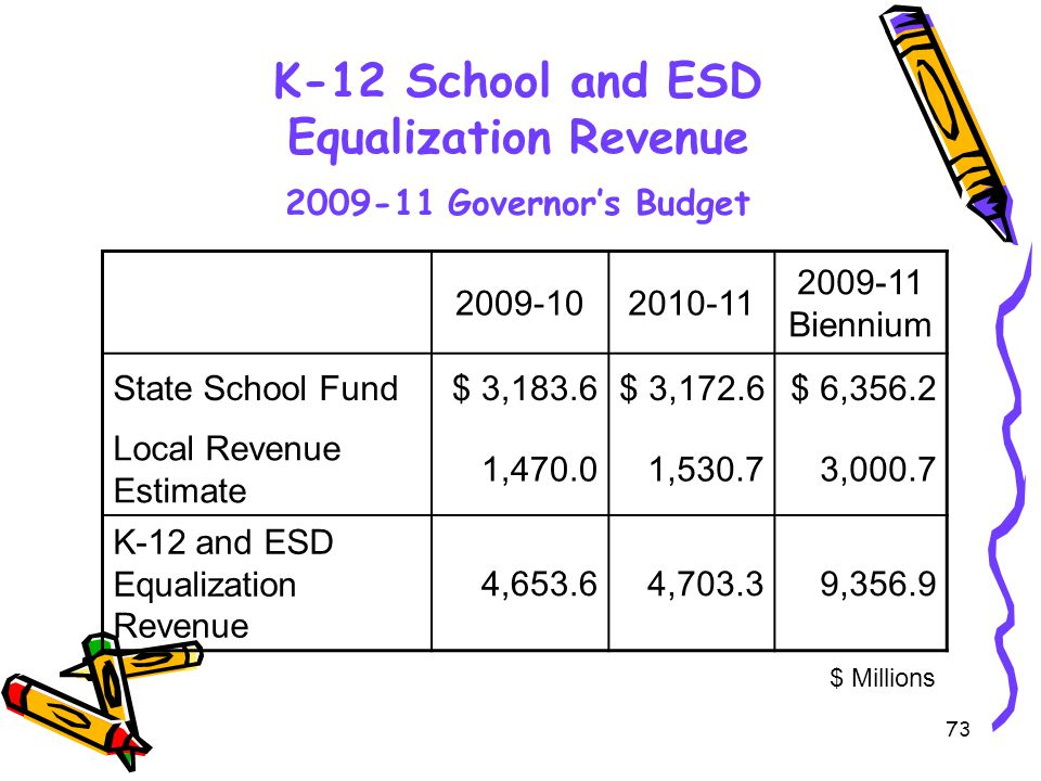 73 K-12 School and ESD Equalization Revenue 2009-11 Governor's Budget 2009-102010-11 2009-11 Biennium State School Fund$ 3,183.6$ 3,172.6$ 6,356.2 Local Revenue Estimate 1,470.01,530.73,000.7 K-12 and ESD Equalization Revenue 4,653.64,703.39,356.9 $ Millions