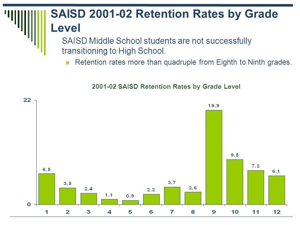 SAISD 2001-02 Retention Rates by Grade Level SAISD Middle School students are not successfully transitioning to High School. Retention rates more than