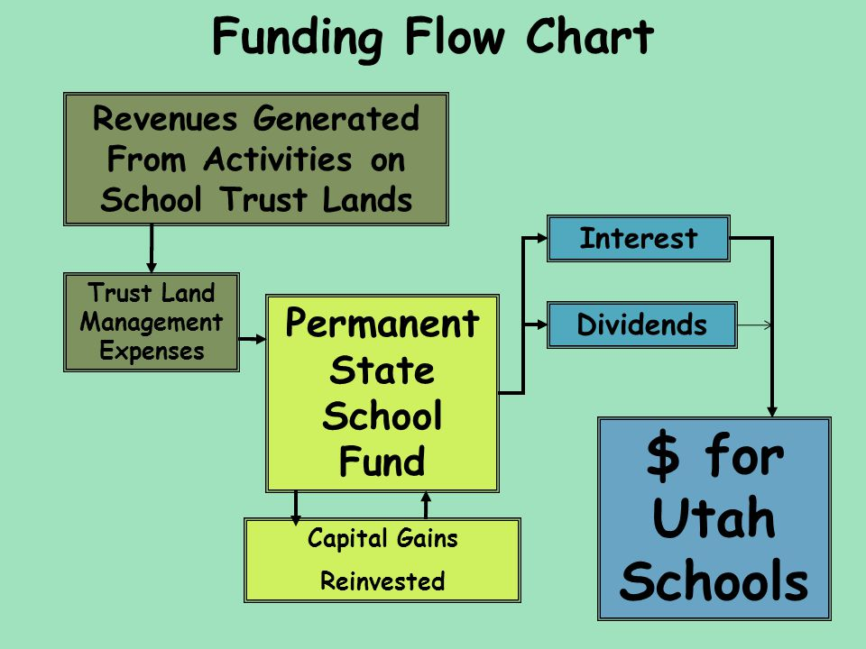 Trust Land Management Expenses Revenues Generated From Activities on School Trust Lands Interest Funding Flow Chart Permanent State School Fund Divide
